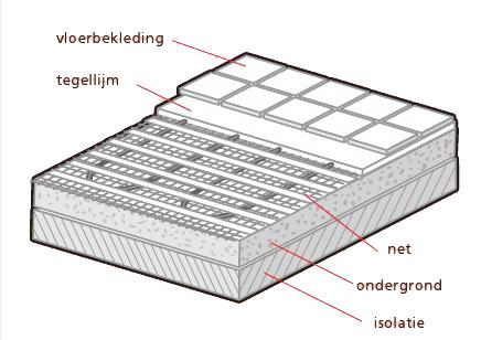Awesome Vloerverwarming Badkamer Elektrisch Ideas - New Home ...